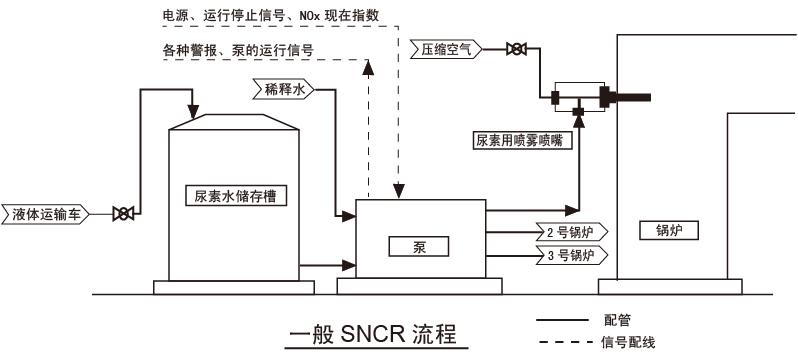 一般SNCR流程.jpg